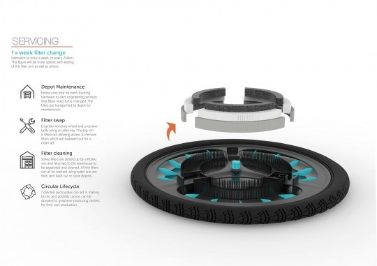 ROLLOE Is a Bicycle Wheel that Filters Out Pollution on the Go