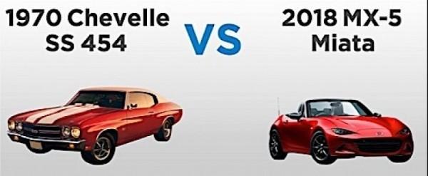 2018 Chevelle Ss >> 2018 Mazda Mx 5 Chart Drag Races 1970 Chevrolet Chevelle Ss