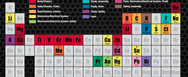 Here Are The Top Periodic Table Elements Used In Cars Autoevolution