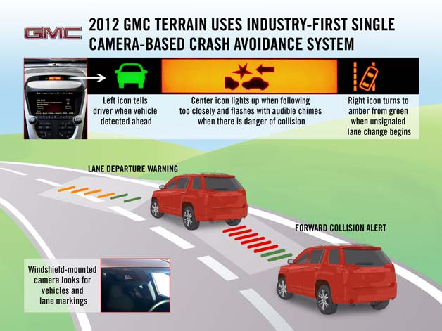 Gmc terrain crash avoidance system