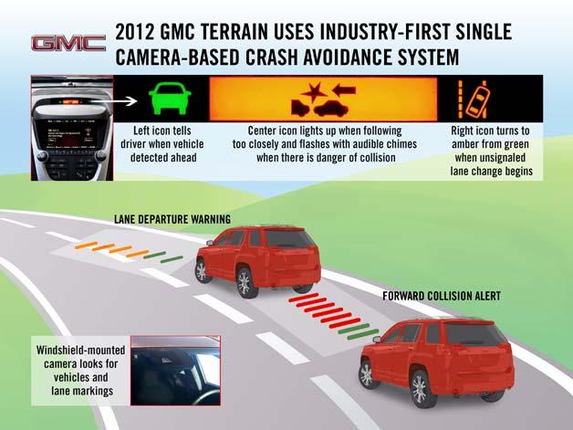 2012 Gmc Terrain Introducing First Single Camera Crash
