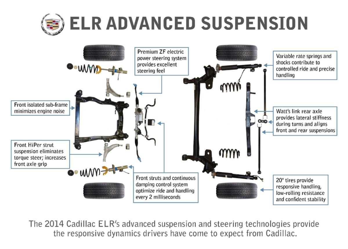 2014 Cadillac ELR Has HiPer Strut Suspension - autoevolution
