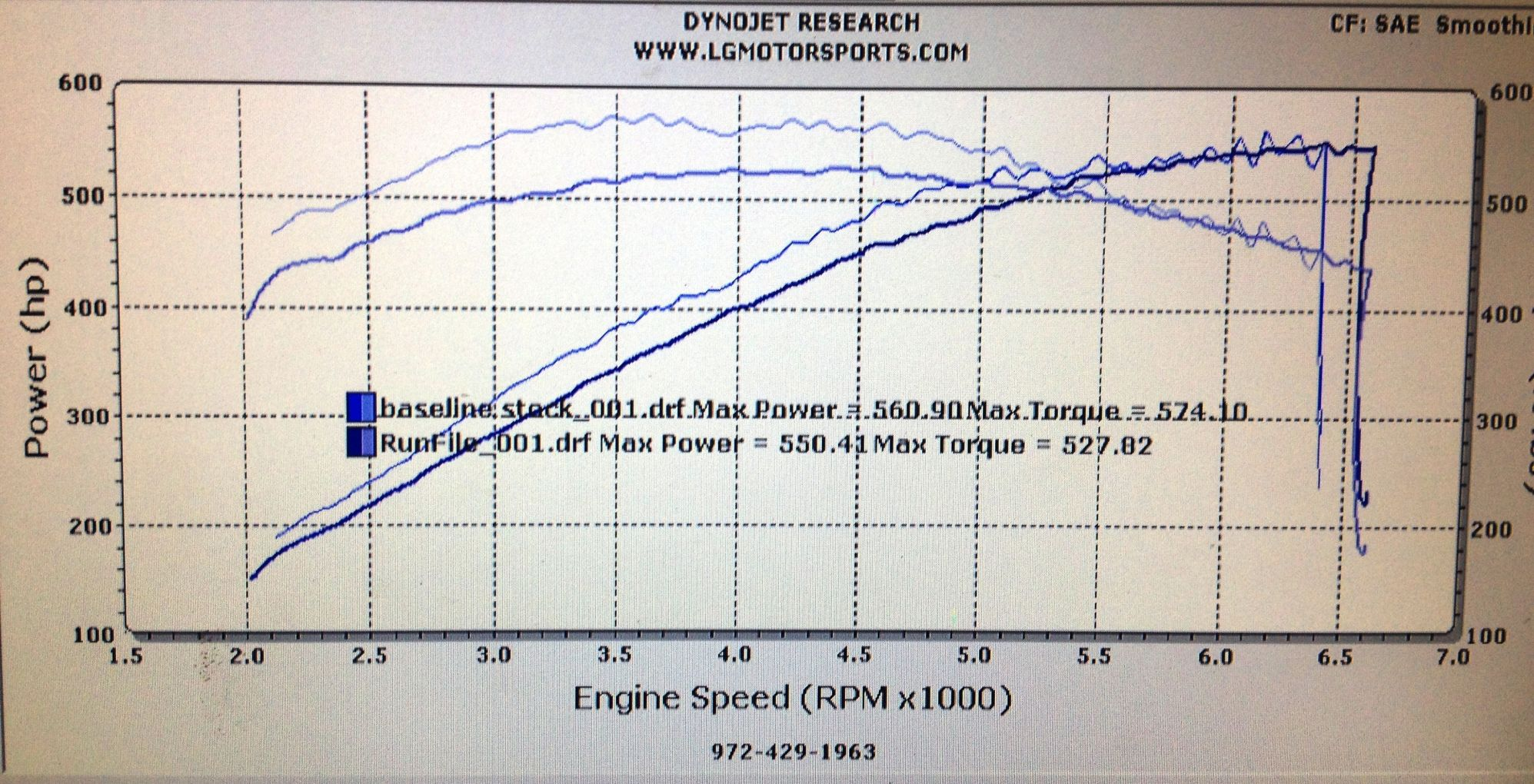 2015 Corvette Z06 Vs C6 Corvette Zr1 Dyno  parison Shows Why The Z06 Feels Faster 90639 together with Amsoil Snowmobiles together with News also What Is My Model Number I9 further Baldor Large Frame Ac Induction Motors. on motor hp chart
