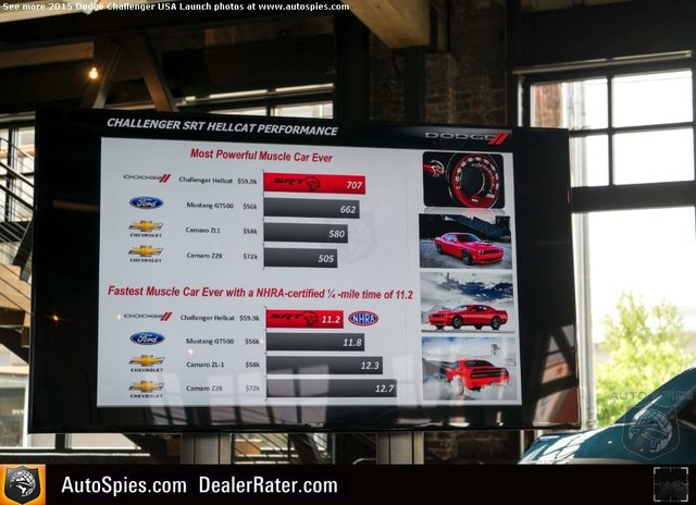Hellcat Dodge Challenger Price