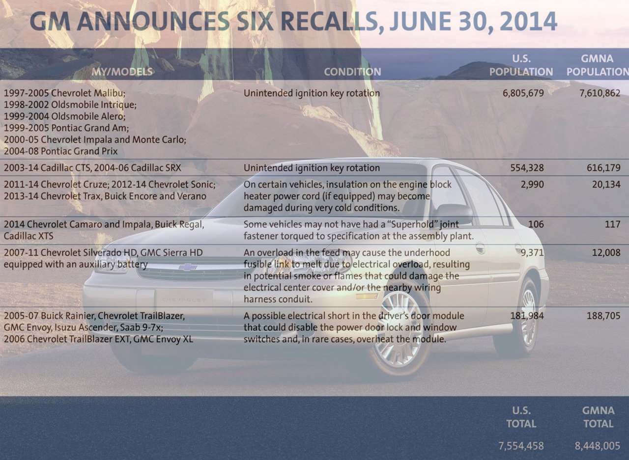 8 4 Million Gm Vehicles Recalled 7 6 Million Over