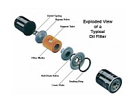 The structure of an oil filter