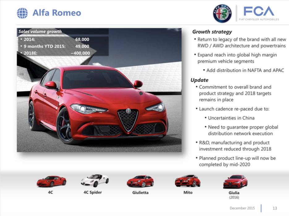 Alfa Romeo Planned Model Lineup To Be Completed By 2020 Autoevolution