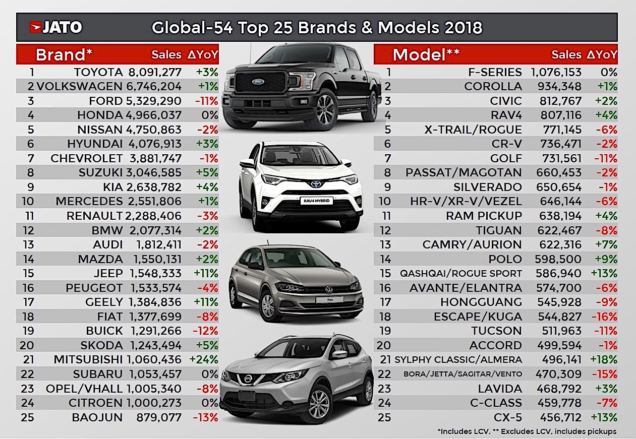 Another 86 Million New Cars Sold In 2018 Toyota Ranks First