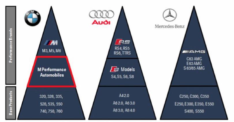 Bmw Confirms M Performance Automobiles Aim At Audi S S