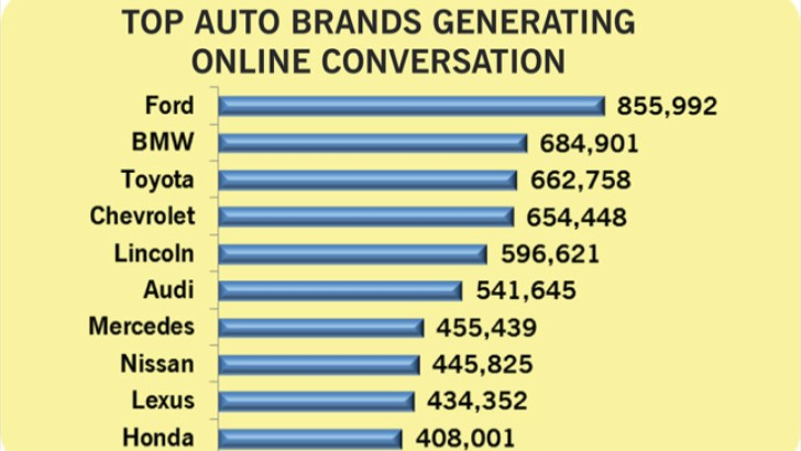 BMW Ranked Second Amongst Social Media Buzz Generating Topics
