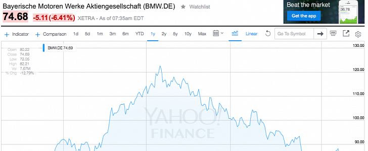 Fell 9.3 Percent after Rumors of a Failed Diesel Engine Test Surfaced