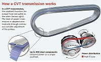 How a CVT transmission works