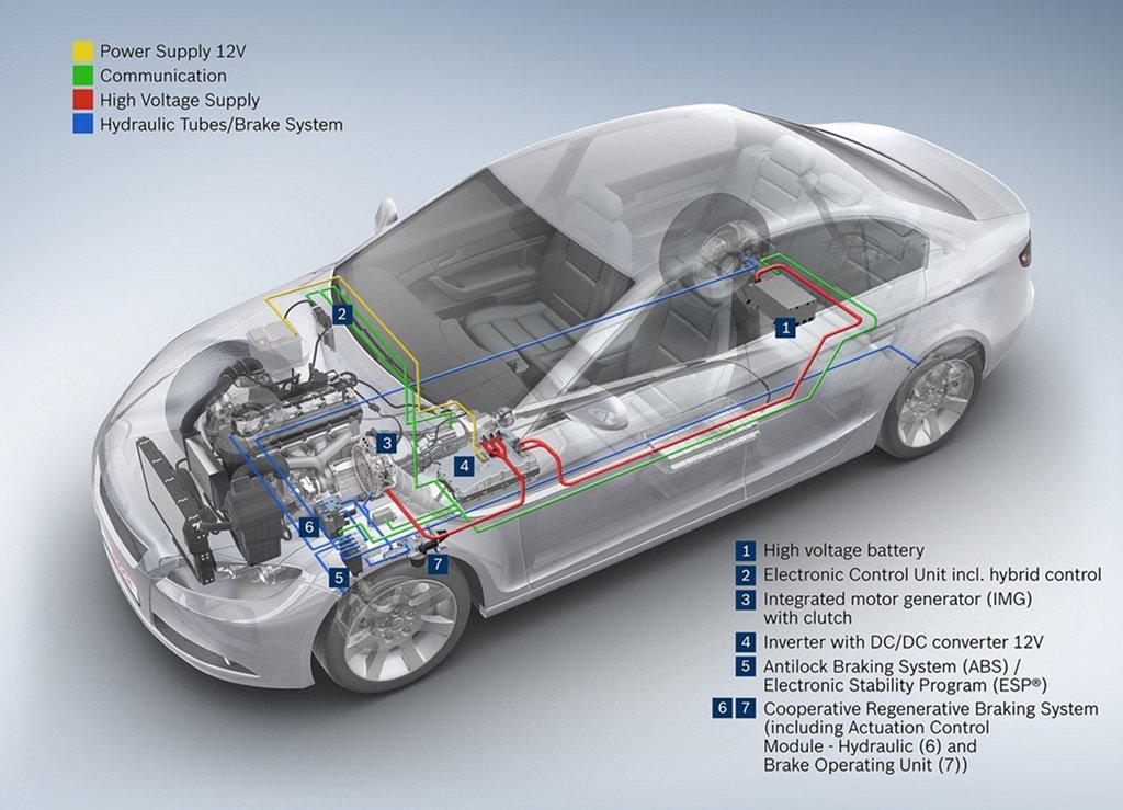 Bosch Parallel Full Hybrid System