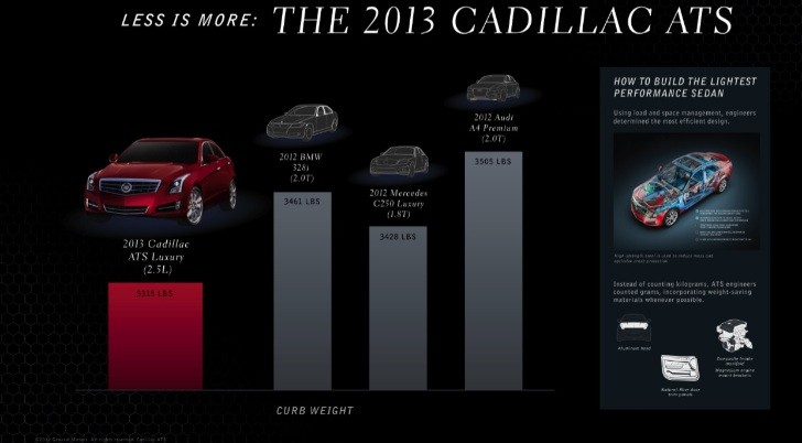 Cadillac Says ATS Is Lightest in Its Class
