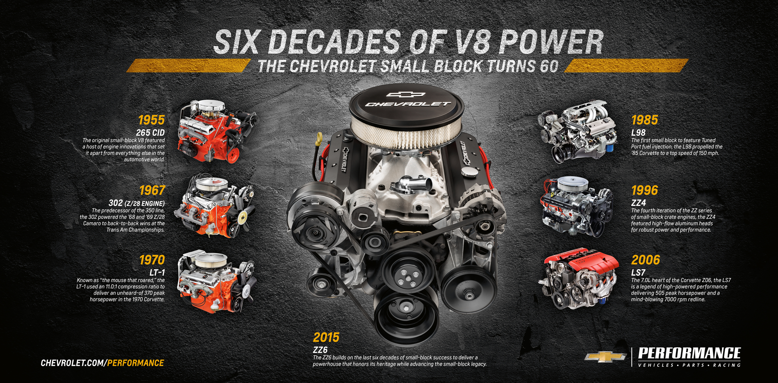 Chevrolet Reveals Zz Small Block Crate Engine With Hp At Sema Show Video on Ford V6 Performance Crate Engines