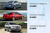 Best-selling Chevy small-engined cars