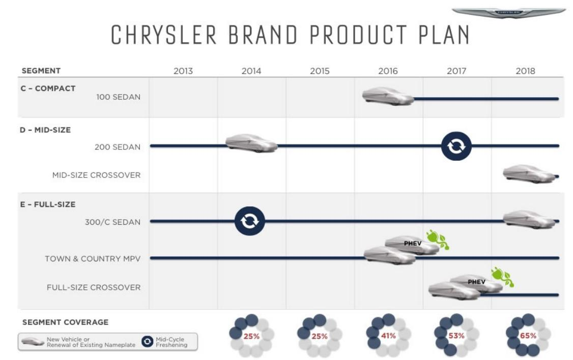 Chrysler five year business plan