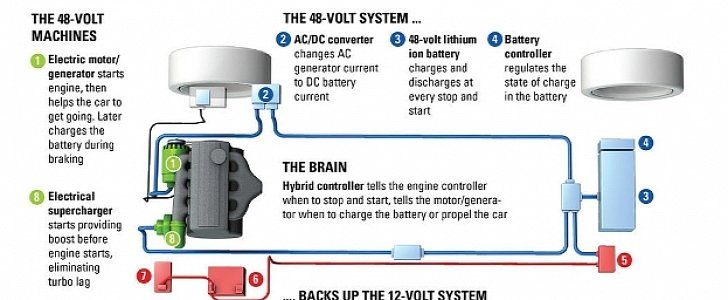 48v Mild Hybrid >> Delphi 48-Volt Mild Hybrid System Could See Production by the End of 2017 - autoevolution
