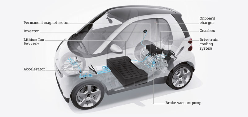 U.S. Automotive Industry - Statistics & Facts