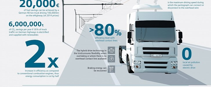 Trolley Like Electric Trucks To Start Testing On German