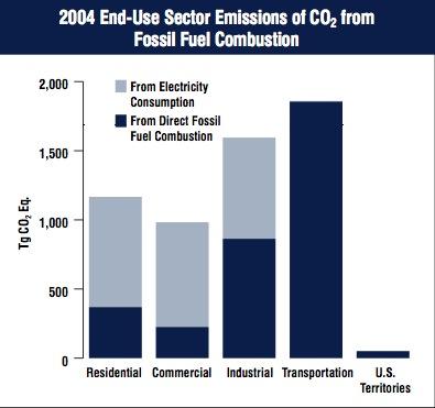 Natural Gas Vs Diesel Emissions