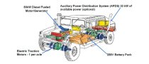 EnerDel to Build Batteries for Army Humvee