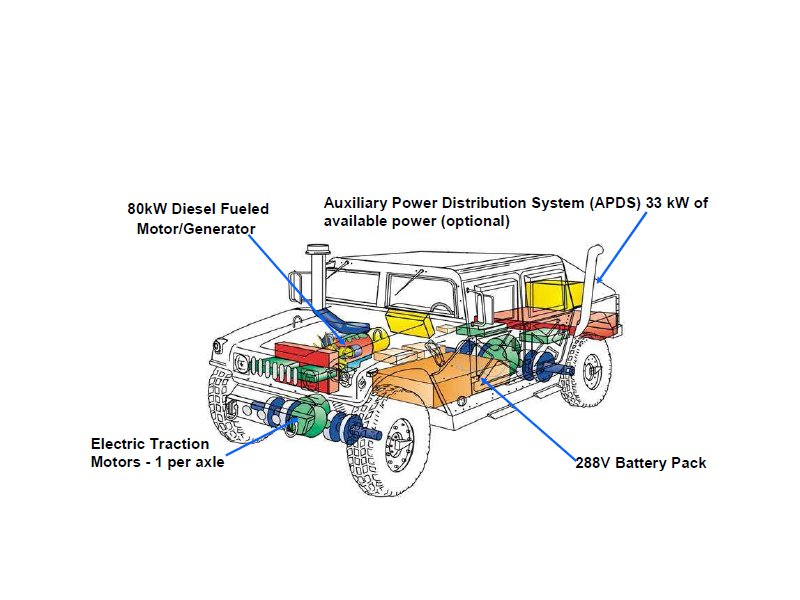 humvee electrical system diagram diy enthusiasts wiring diagrams \u2022 aircraft wiring schematic enerdel to build batteries for army humvee autoevolution rh autoevolution com home electrical system diagram 2004 dodge neon electrical system schematic
