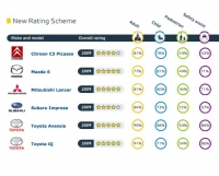 Safety ratings for the cars tested under the new system