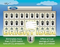Ford and the light bulb idea