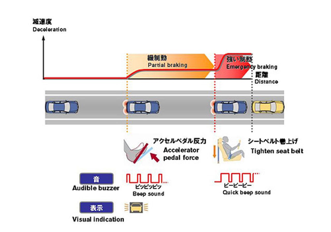 forward collision warning system pdf