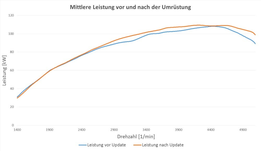 2 0 tdi has more power  smoother torque curve after recall