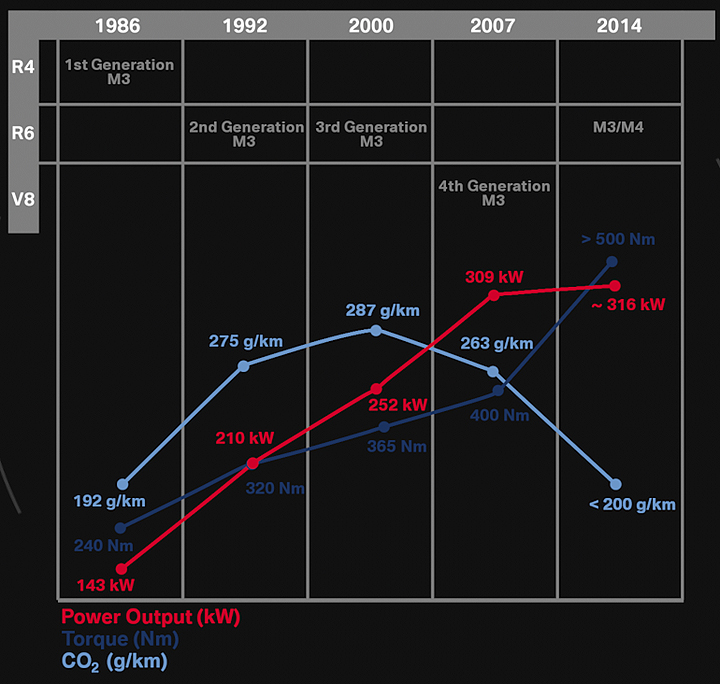 Bmw M3 Engine History