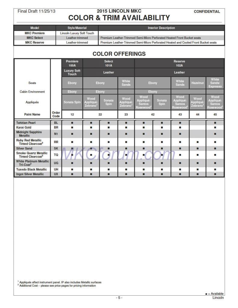 2015 Lincoln MKC Dealer Order Guide Leaked [Photo Gallery]
