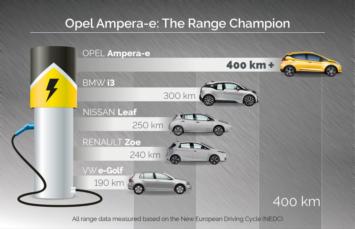 2017 Vauxhall Ampera E