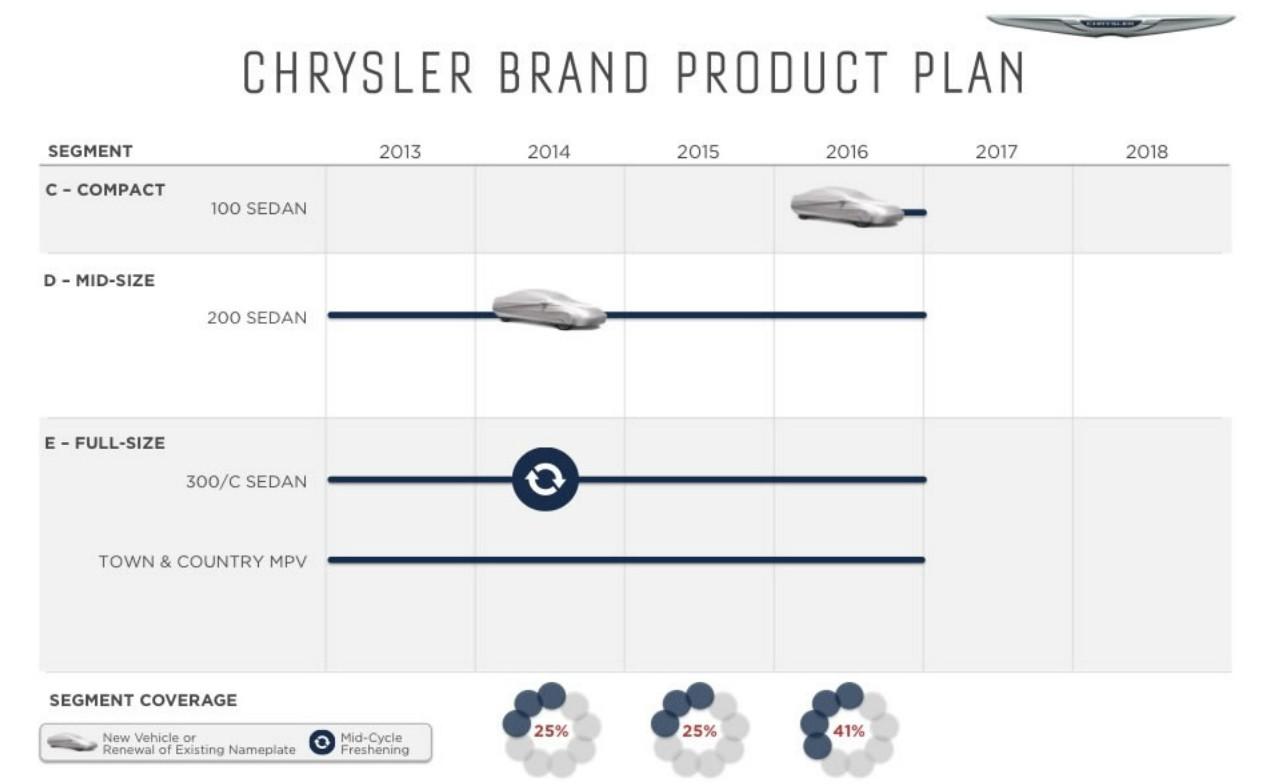 chrysler brand product plan