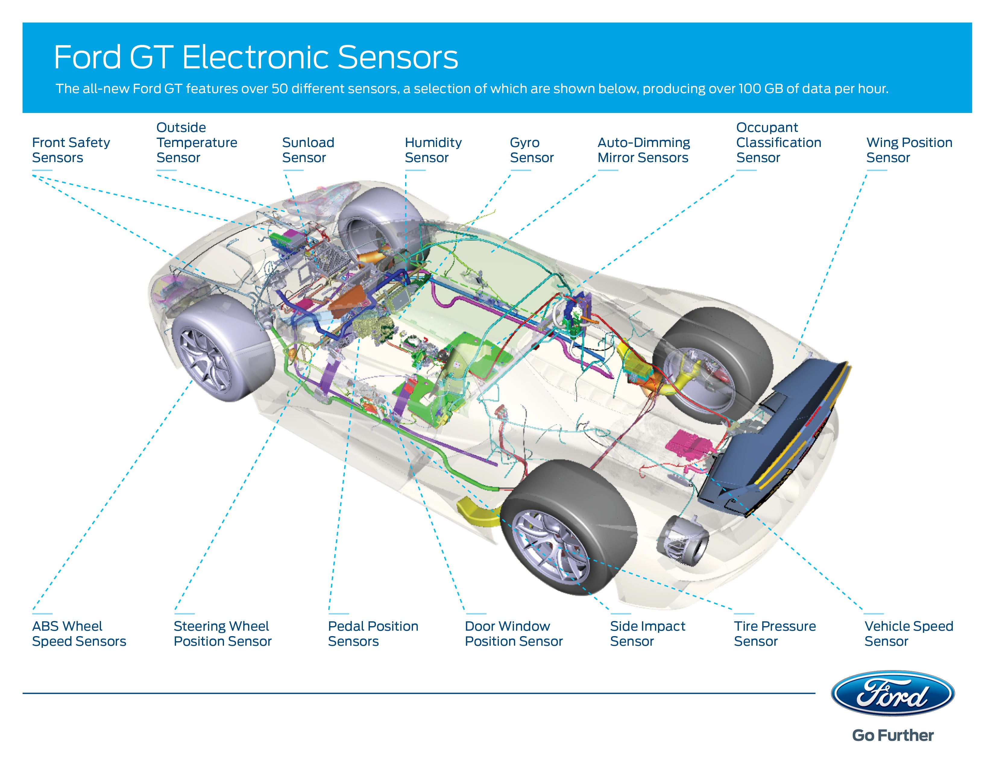 Ford Gt Electronics