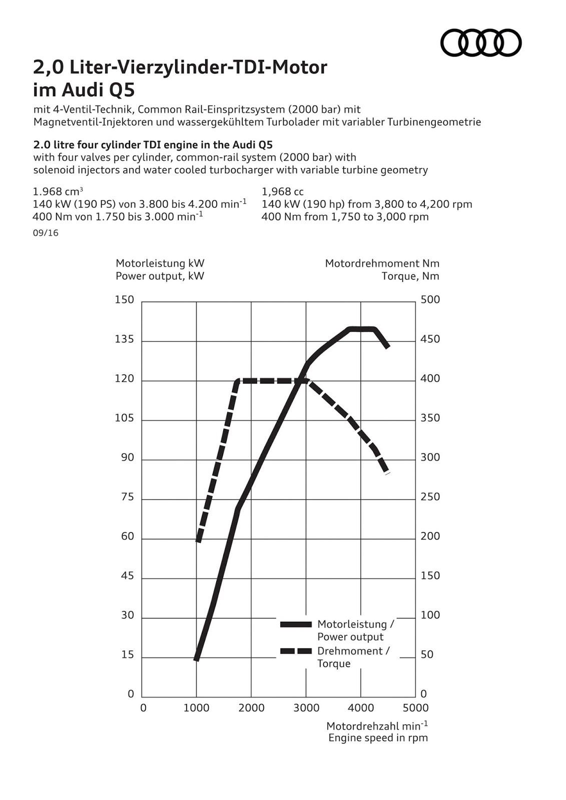 Audi RS Q5 SUV Will Borrow 2.9L Twin-Turbo V6 Engine from ... Vw Turbo Engine Diagram on all vw 1998 engine diagram, 06 vw passat 2.0t engine diagram, vw 2.5 turbo, vw 2.0t fsi engine diagram, hyundai 2.0 engine diagram, vw 2.5 liter engine, vw 2.0 turbo engine review, rx7 twin turbo engine diagram, vw gti engine diagram, vw 1.8 engine diagram, vw air cooled engine diagram, vw v6 engine diagram, 2003 vw passat turbo diagram, vw audi engine diagram, 03 jetta 2.0 engine diagram, vw jetta engine diagram, vw type 3 engine diagram, vw 1600 engine diagram, vw engine breakdown, 2000 jetta 2.0 engine diagram,