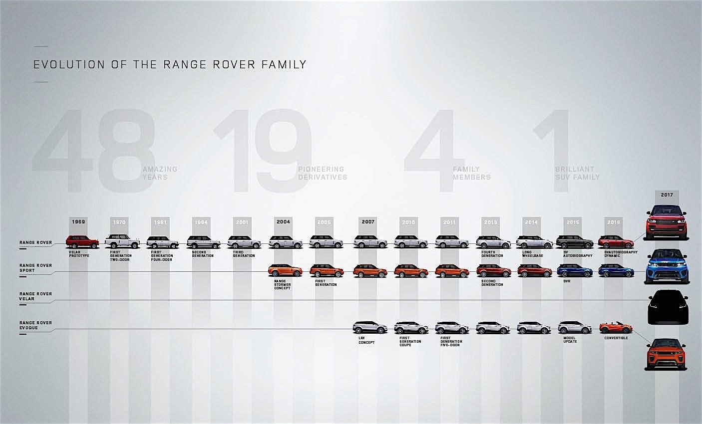 2018 Range Rover Velar Interior Spied, Has Range Rover ...