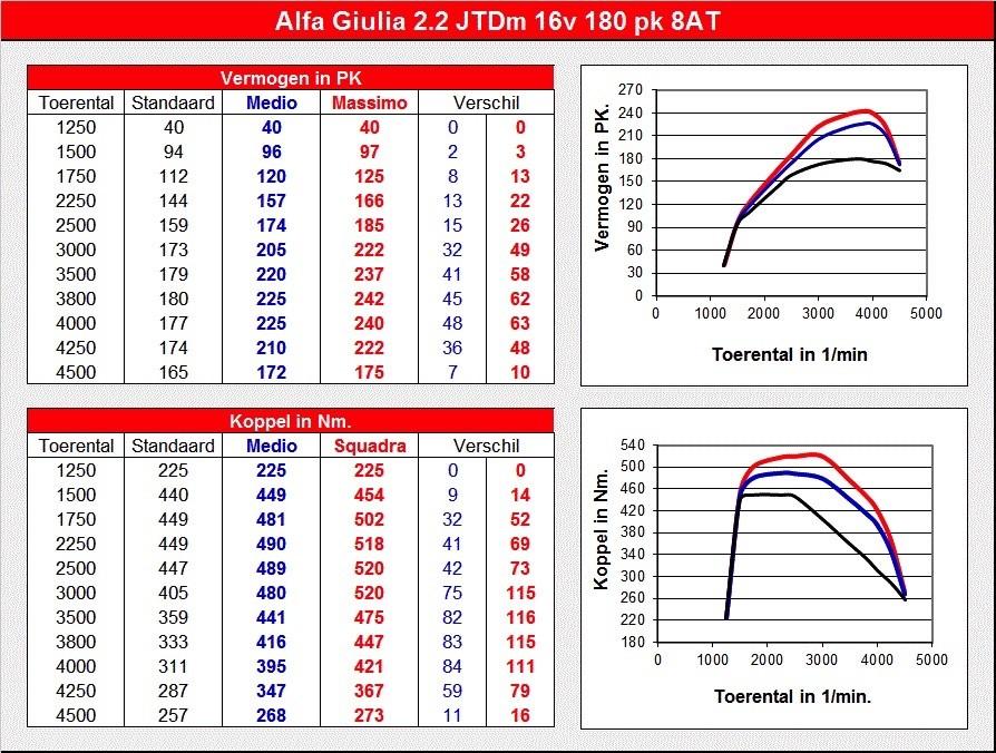 Alfa Romeo Giulia Diesel Tuned to 242 PS by Squadra Tuning  autoevolution
