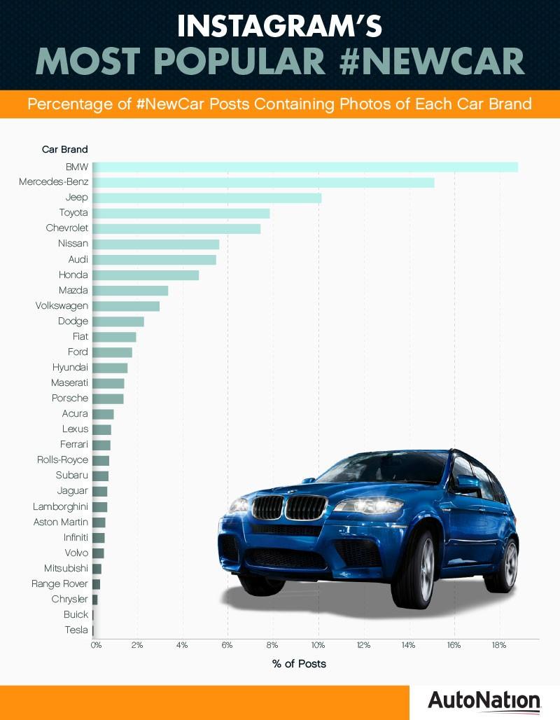 Auto Mechanic most common degree