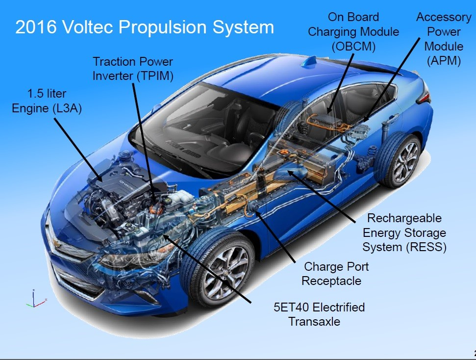 An Easy Guide to 2016 Chevrolet Volt's Hybrid Powertrain ...