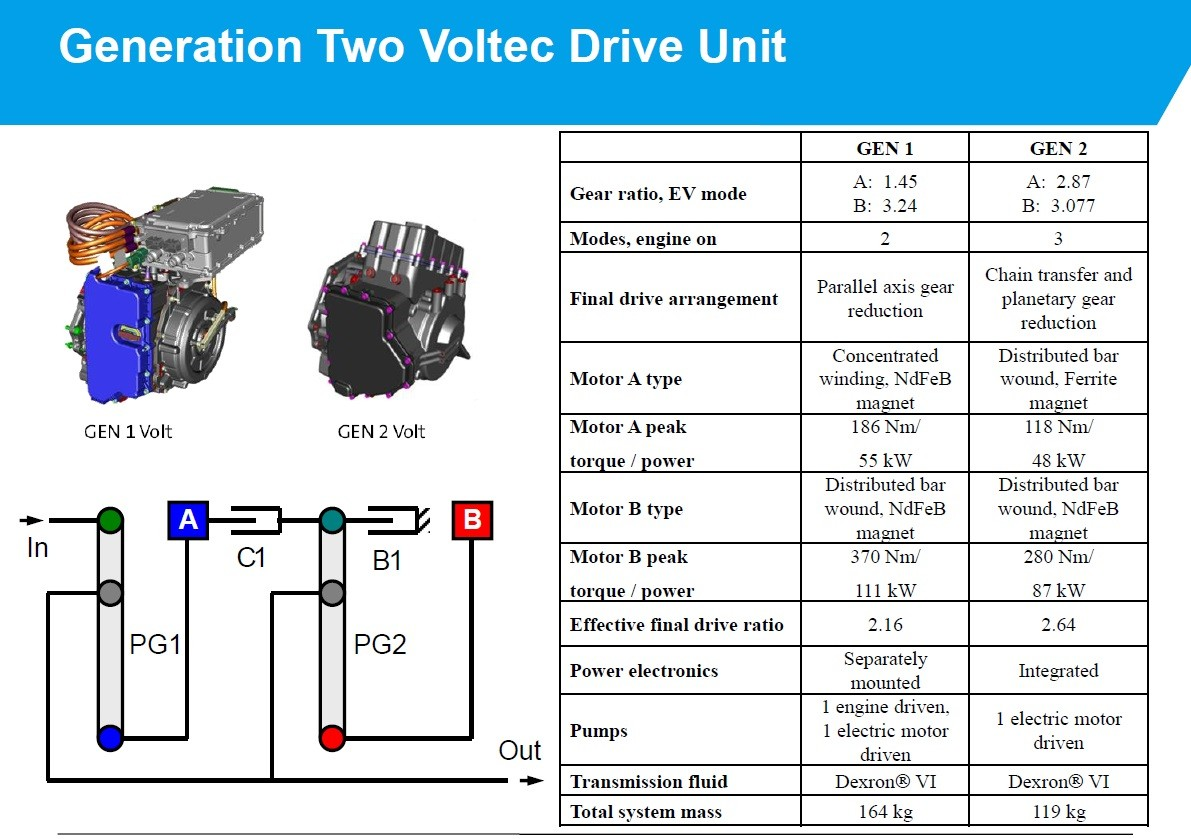 An Easy Guide to 2016 Chevrolet Volt's Hybrid Powertrain - autoevolutionautoevolution