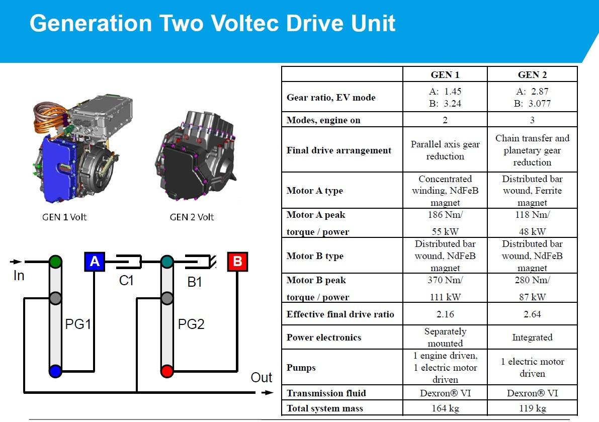An Easy Guide To 2016 Chevrolet Volt S Hybrid Powertrain Autoevolution