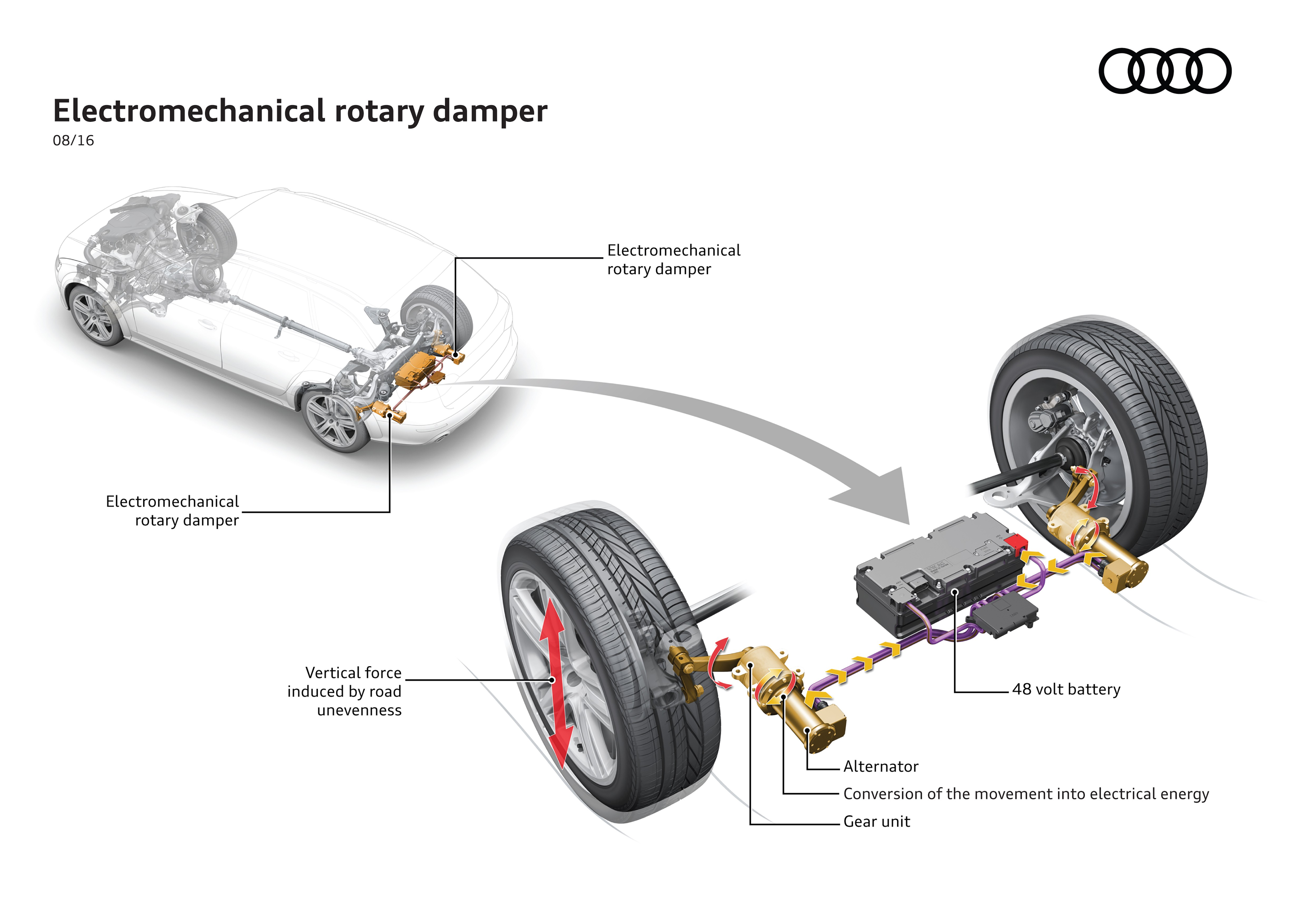 Audi Reveals Suspension That Captures Kinetic Energy To