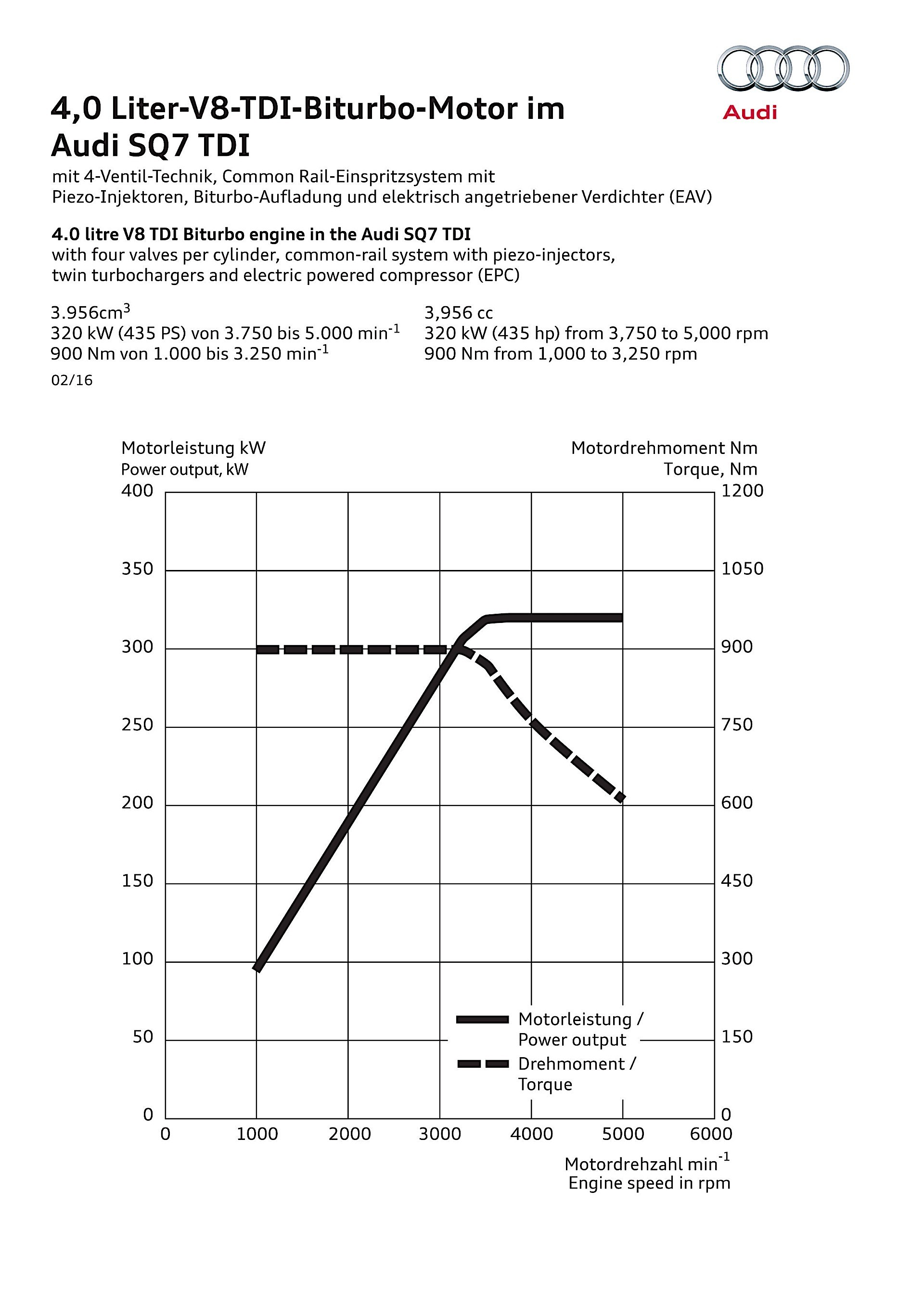Audis All New V8 Engine Will Not Get A Successor Autoevolution Audi Quattro Diagram Sq7 Tdi Output Sheet