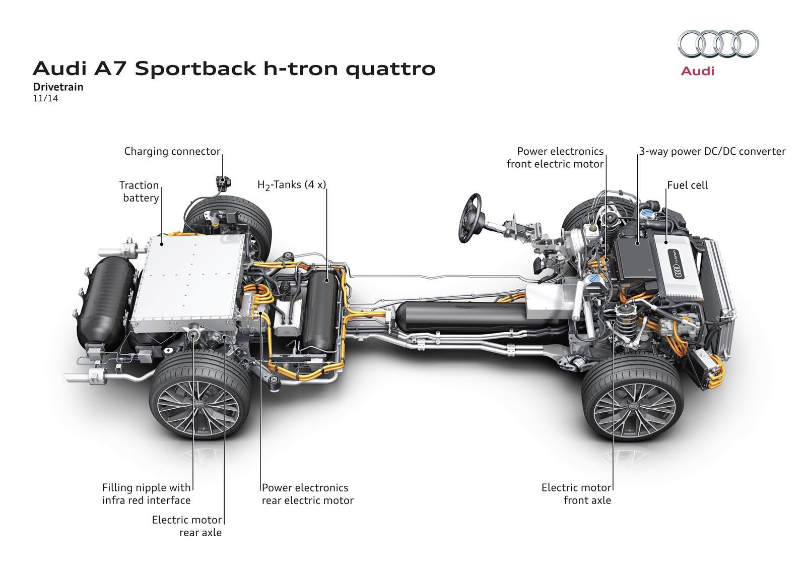 Audi Unveils H Tron Quattro Concept In La A Revolutionary