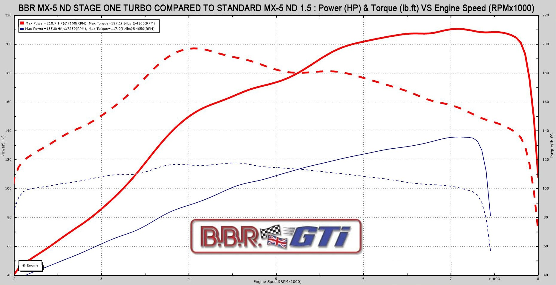Bbr Takes Mazda3 Mps To 350 Hp Autoevolution Mazdaspeed 3 Engine Diagram Stage 1 Turbo Upgrade For Mazda Mx 5 With 15 Liter Skyactiv