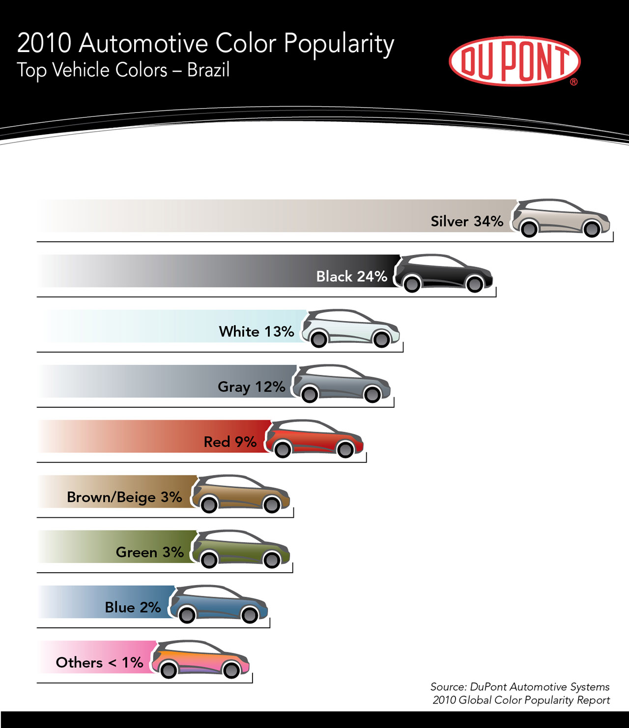 Black Threatens Silver As World's Most Popular Car Color