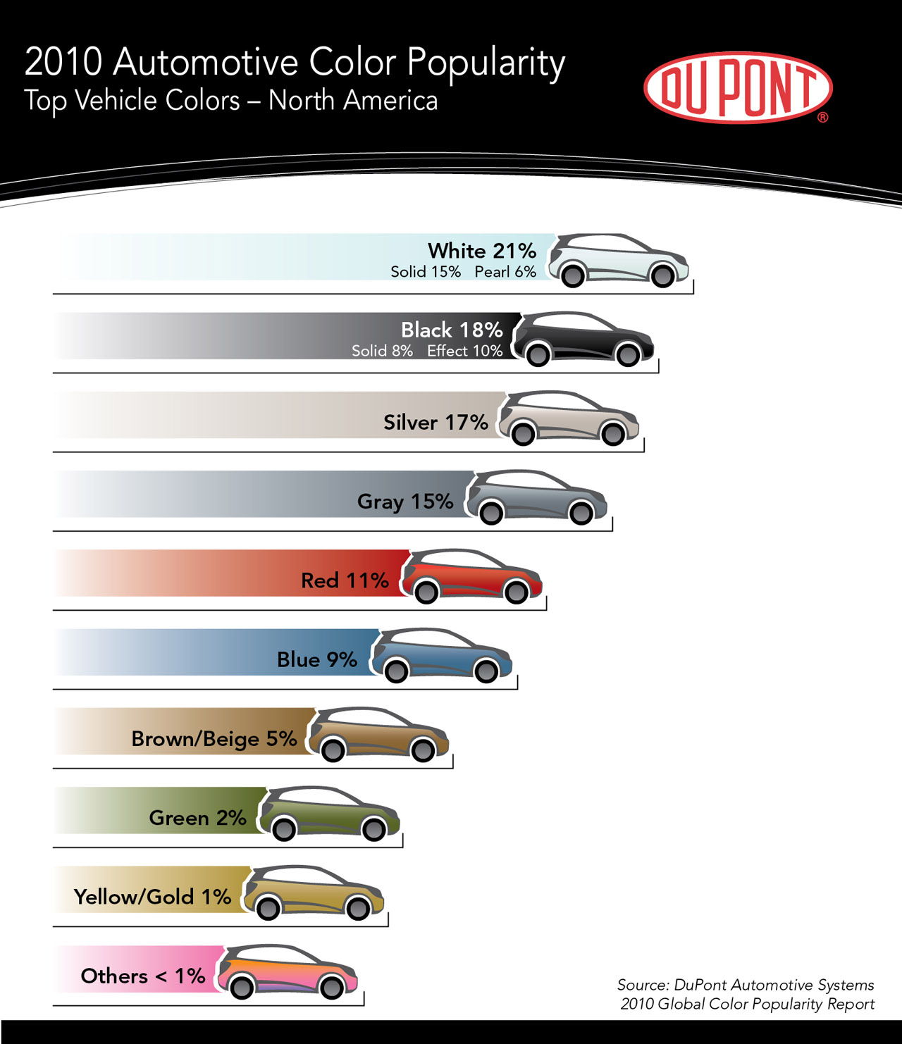 Black And White Are Most Popular Vehicle Colors