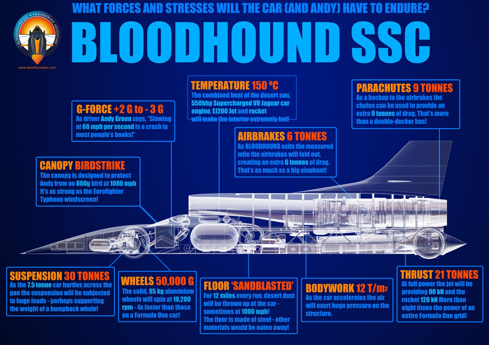 Bloodhound Ssc Land Speed Record Braking Car Set To Make